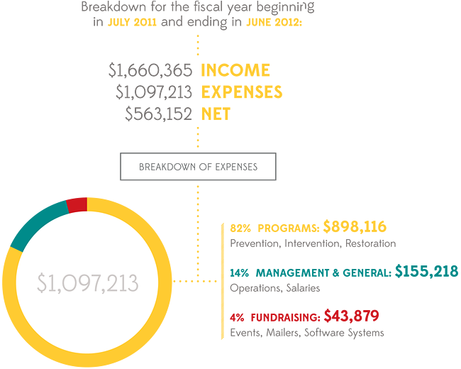 2012 Income & Expenses