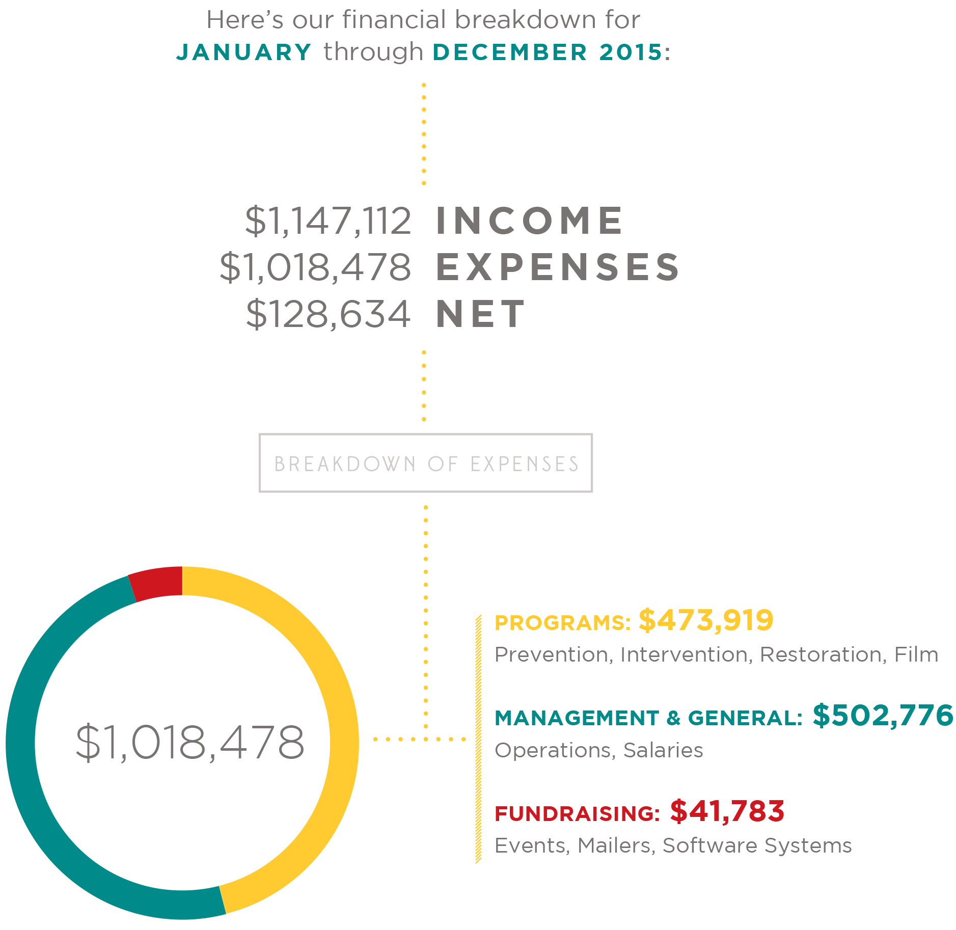 2015 Income and Expenses